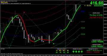 Best Buy Sell Signal Software for Indian amp International Market