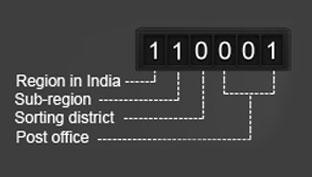 Pincodes of Delhi