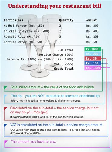 VAT on Restaurant Bill