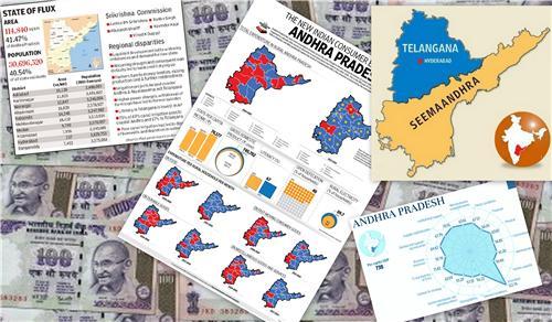 Economy of Tirupati