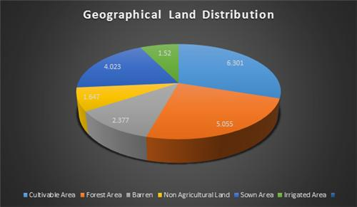 Distribution of Land in Kadapa