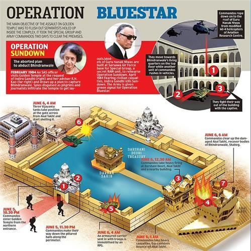 Blue Star Operation