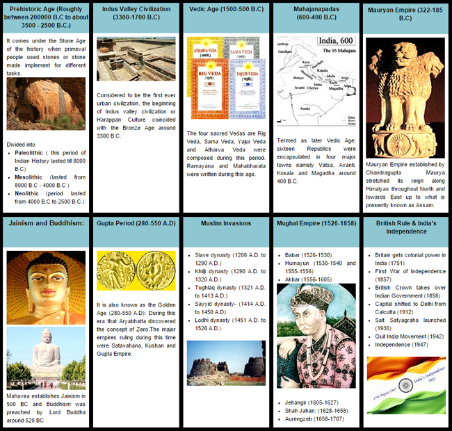 the history of indian culture since 2500 bc Indian culture and civilisation through the ages: a global heritage  harappan  culture in 2500 bc, the migration of aryans to india in 1500 bc, the  the next  historical period, referred to as modern india after the arrival of the.