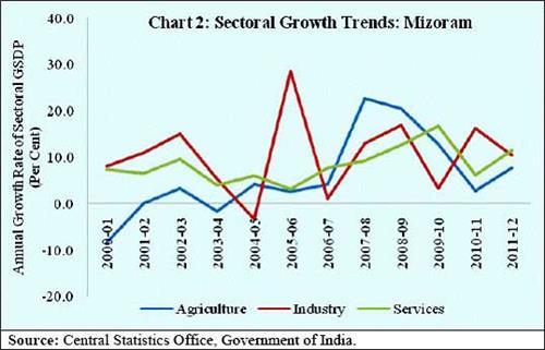 Economy of Mizoram