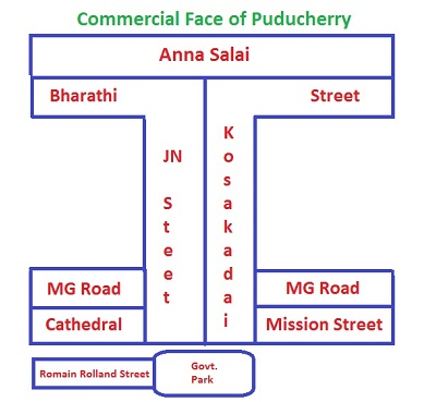 Commercial Localities of Puducherry
