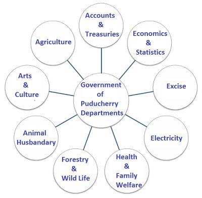 Govt of Puducherry Departments
