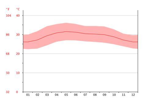 Temperature-graph-abiramam