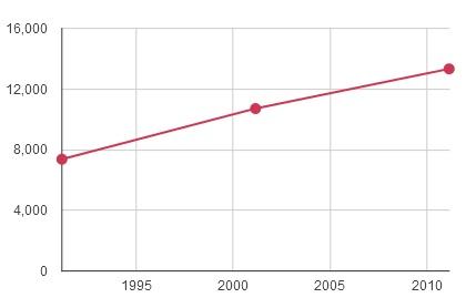 Demography of Usawan