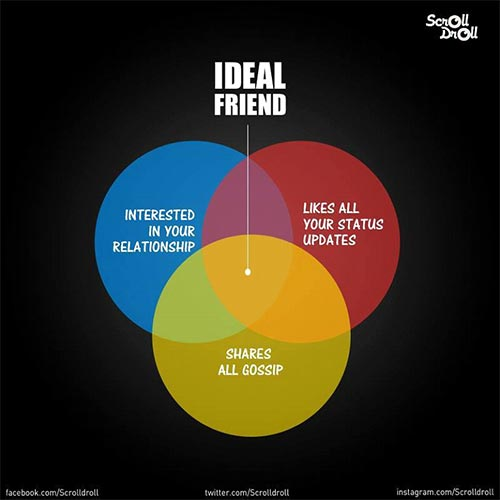 10 Minimal Venn Diagrams That Depicts 'Ideal' Roles In The Indian Society