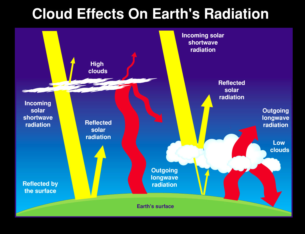 CloudEffectOnEarthClimate