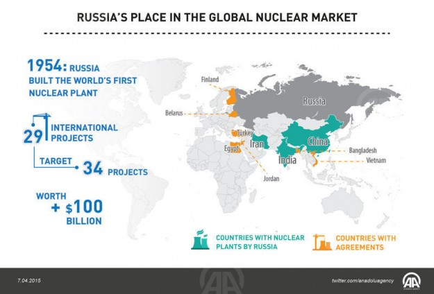 Russia is now the world leader in nuclear technology Experts