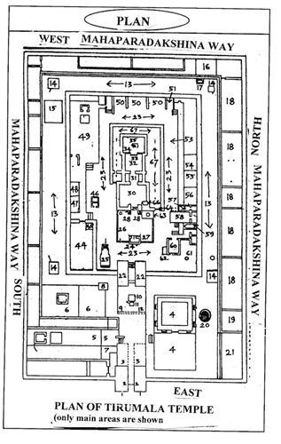 Tirumala Temple Layout