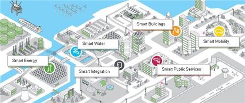 Coimbatore smart city