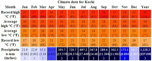 Geography of Kochi