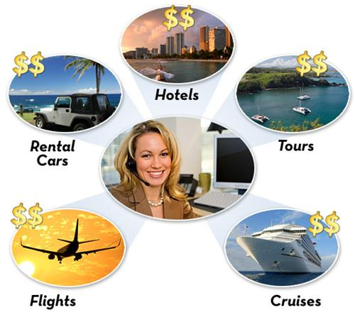 Travel Agents and Services Offered by Them