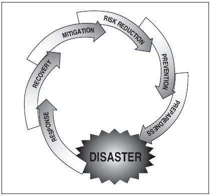 Disaster Management in Gandhinagar