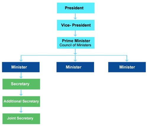 Administrative Structure of India