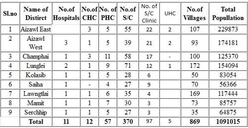 Hospitals in Mizoram