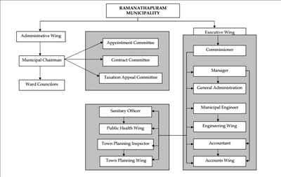Ramanathapuram Municipality