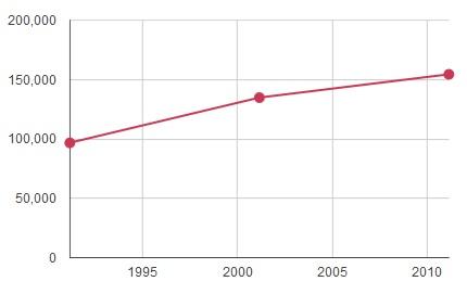 Demography of Banda