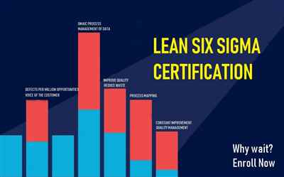 KPMG Lean Six Sigma Green Belt Training in Chennai