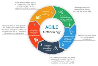 SAFe Agile Training in Bangalore