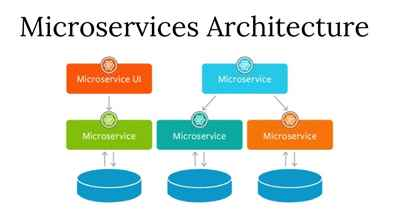 Microservices Training in gurgaon