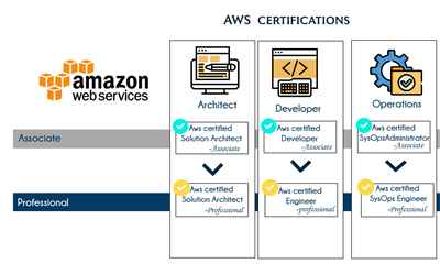 AWS training classes in Bangalore at affordable cost