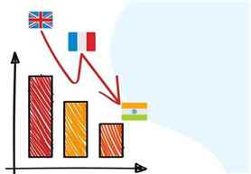 चिंताजनक : भारतात वर्षभरात १.१० कोटी व्यक्तींचा गेला रोजगार